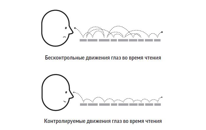 способы читать быстрее