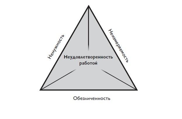 неудв_работой