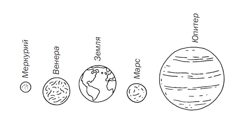 Мненомика как запомнить расположение планет