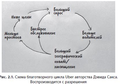 благотворительный цикл Uber