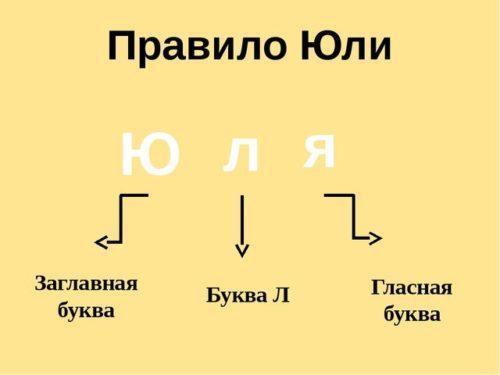 Правило Юли - метод запоминания