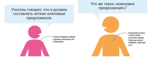 """Иллюстрация из книги """"Как научить ребенка учиться"""""""