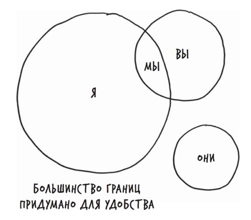 Рисунок из книги «Лиминальное мышление» Дейва Грея