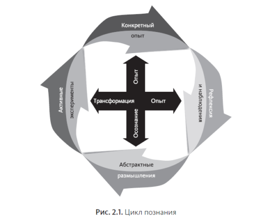 Цикл познания