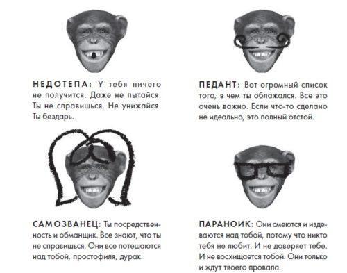 Типы внутренних обезьян