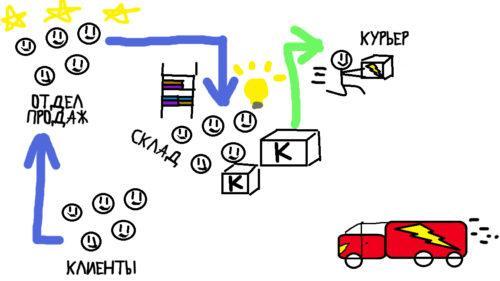 метод Дэна Роэма. как работает kniga.biz.ua