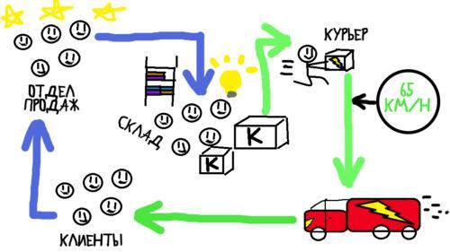цикл продаж в kniga.biz.ua, по методу Дэна Роэма