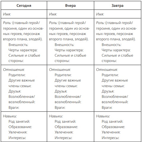 """таблица героев из книги """"Живой текст"""""""