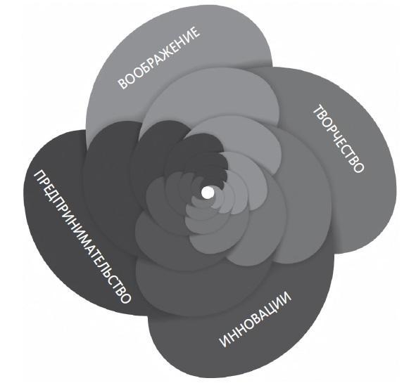 Изобретательский цикл непрерывен от вдохновения до предпринимательства
