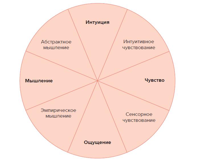 Типология личности Карла Юнга