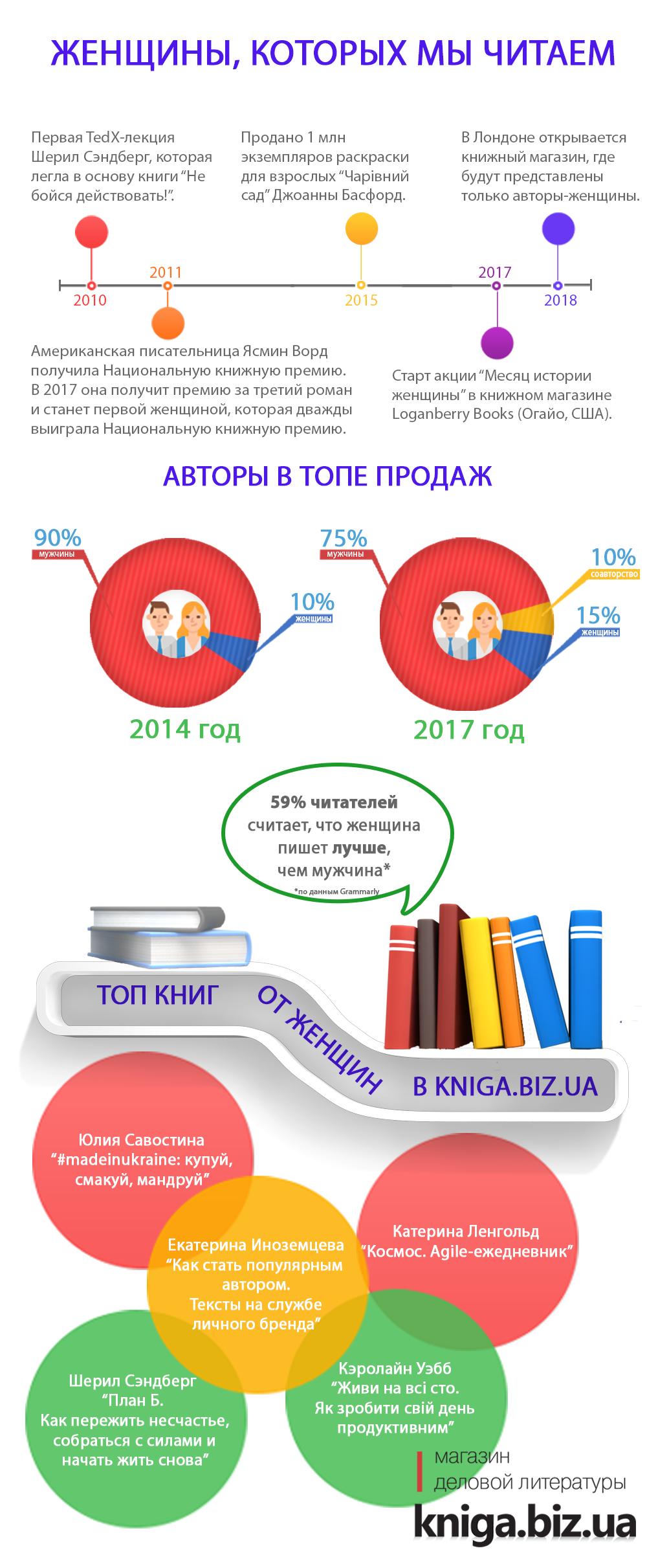 Инфографика к 8 марта - шестая итерация