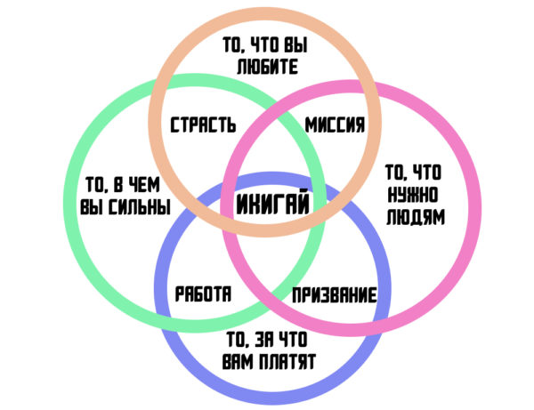 Диаграммы Венна, икигай